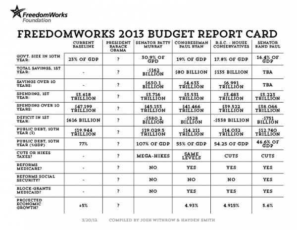 2013 Budget Report Card Facts