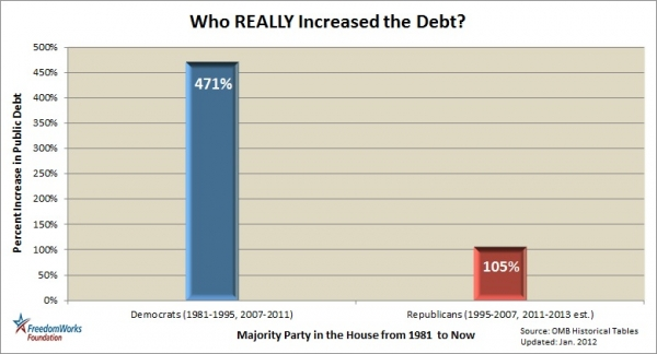 Who really increased the debt freedomworks