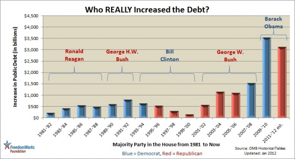 Who really increased the debt freedomworks second chart publicscrutiny Images