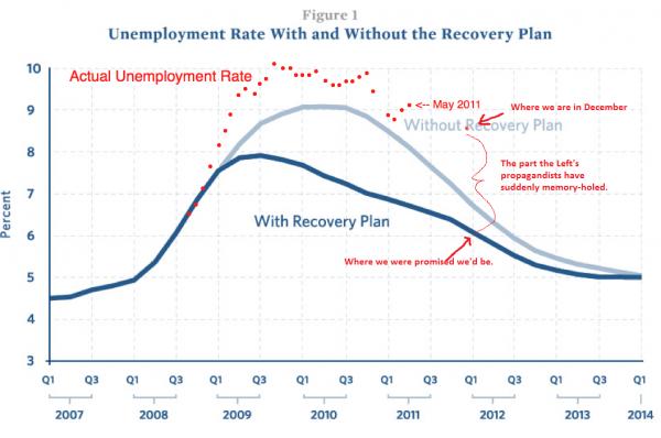 Obama Employment