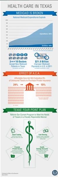Texas Medicaid