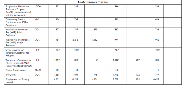Employment and Training Spending, 2009-11 (In Millions)