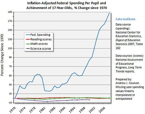 FederalEducation