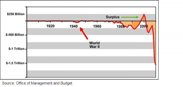 Federal Budget Deficits/Surpluses