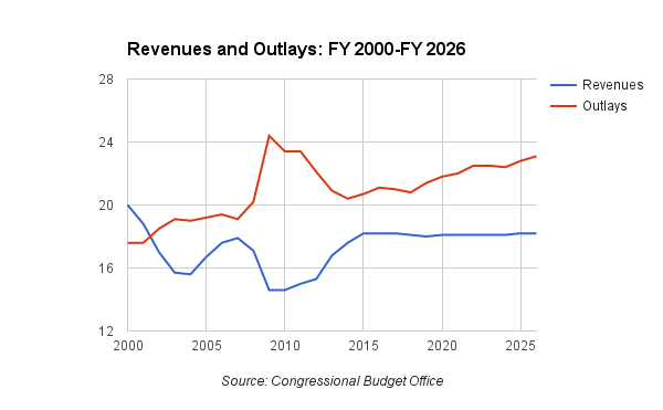 Revenues and Outlays: FY 2000-FY 2026