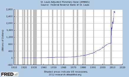 Monetary Inflation