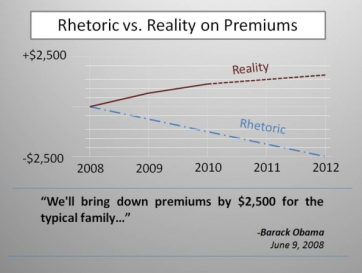 Healthcare Premiums