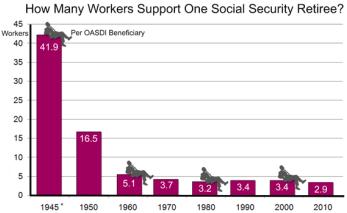 Workers Per Retiree