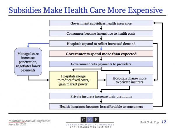 Subsidies chart