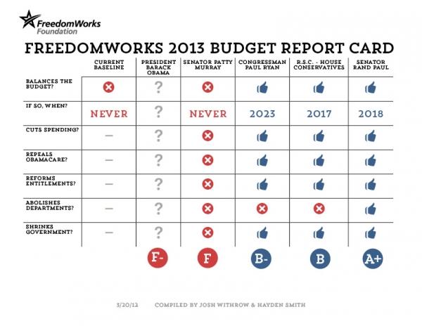 2013 budget report card rand paul s budget still the best
