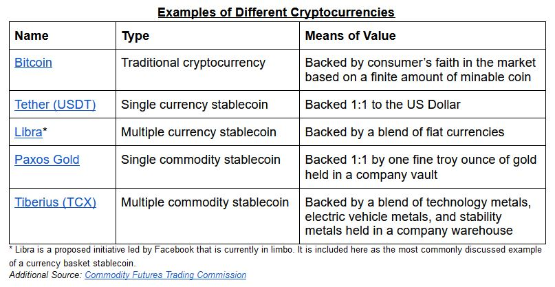Cryptocurrency Examples
